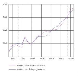 wykres zaleznosci poziomu izolacyjnosci akustycznej (dB) od czestotliwosci halasu (Hz) dla przykladowej skrzynki rol